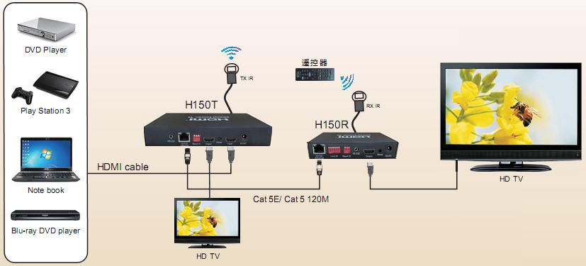 pcidv.com/1对1延伸HDMI延长器高清音视频信号120米