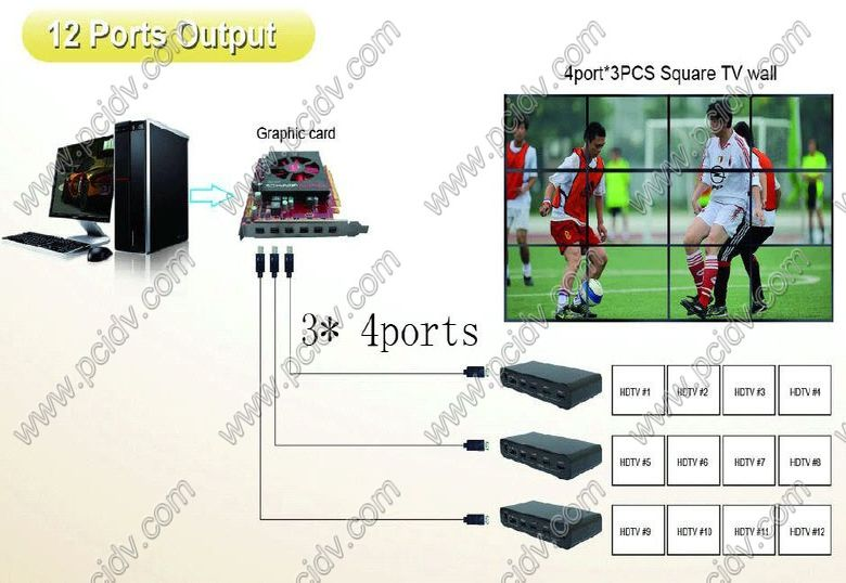 pcidv.com/单机控制多屏显卡拼接大屏幕电视墙