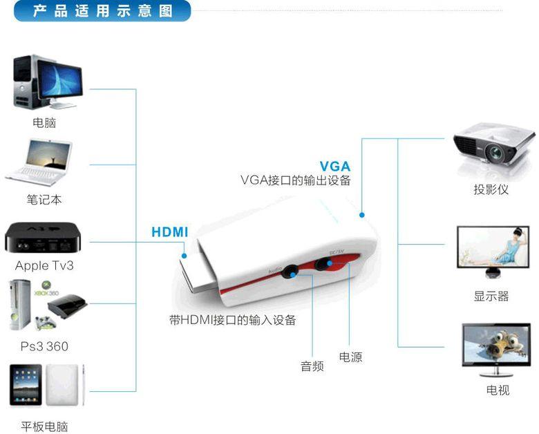 pcidv.com/hdmi转vga转接头连接投影机/笔记本/PS3/平板/XBOX