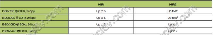 pcidv.com/MST HUB连接显卡最大支持显示器数量
