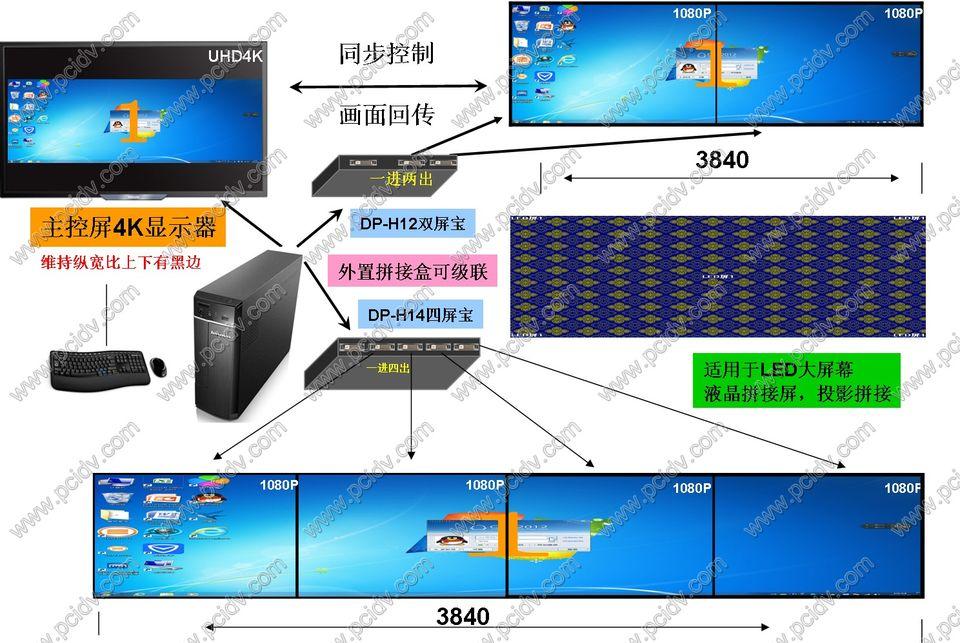 pcidv.com/LED超宽超高拼接大屏显示控制方案