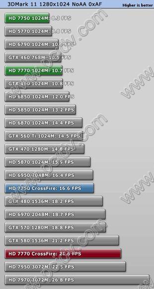901128823_2013最新显卡跑分GPU天梯图测试3D游戏性能排名天阶,TD