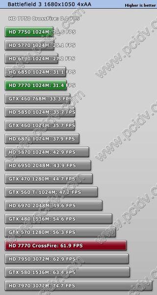 pcidv.com/特效全开战地3显卡测试排名