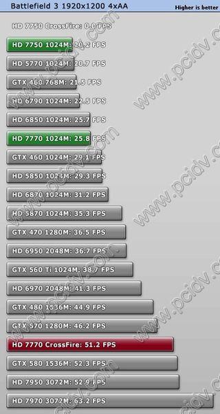 pcidv.com/特效全开战地3显卡测试排名2
