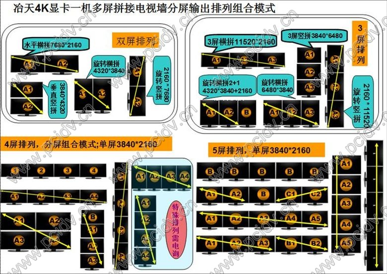 pcidv.com/冶天一机5屏显卡4K拼接电视墙方案